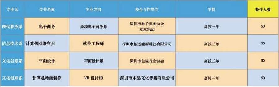 深圳市携创技工学校2019年秋季招生简章