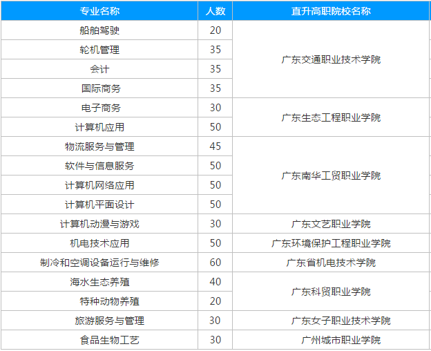 广东省海洋工程职业技术学校2019年秋季招生简章