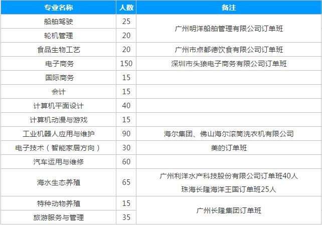 �V�|省海洋工程��I技�g�W校2019年秋季招生�章