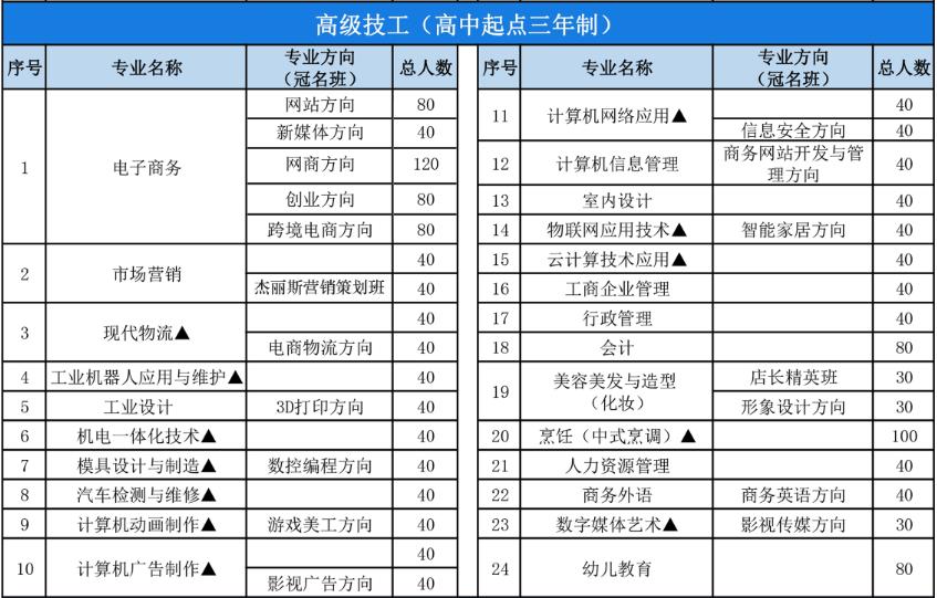广东省电子商务技师学院2019年秋季招生简章